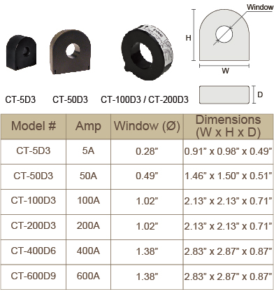 Small Dedicated Solid Core CTs dimensions